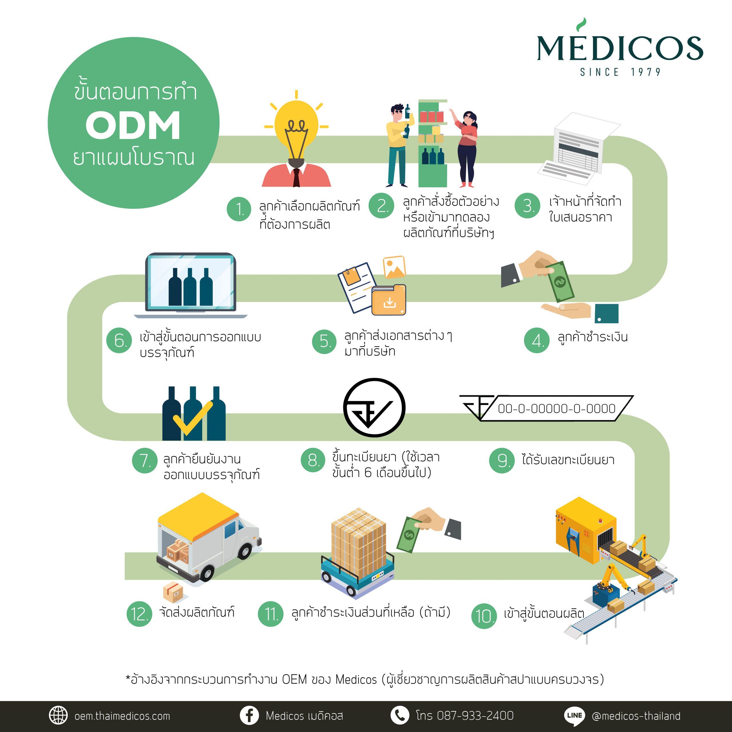 ขั้นตอน ODM ยาแผนโบราณ